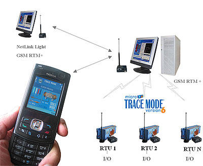 GPRS based remote control
